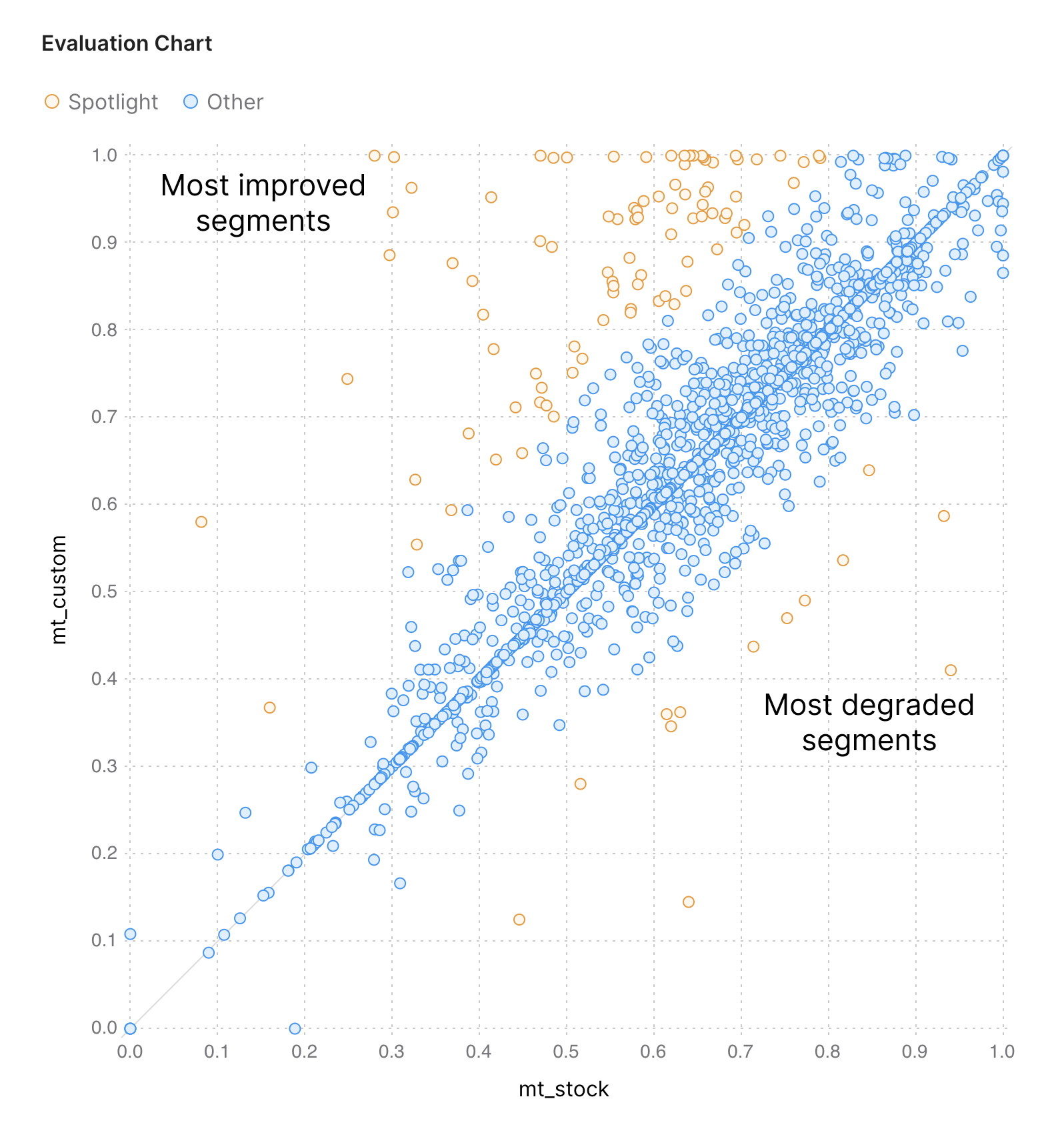Spotlight Evaluation chart